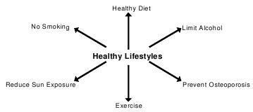 Healthy lifestyle - health diet reduce sun exposure no smoking prevent osteoporosis exercise limit alcohol